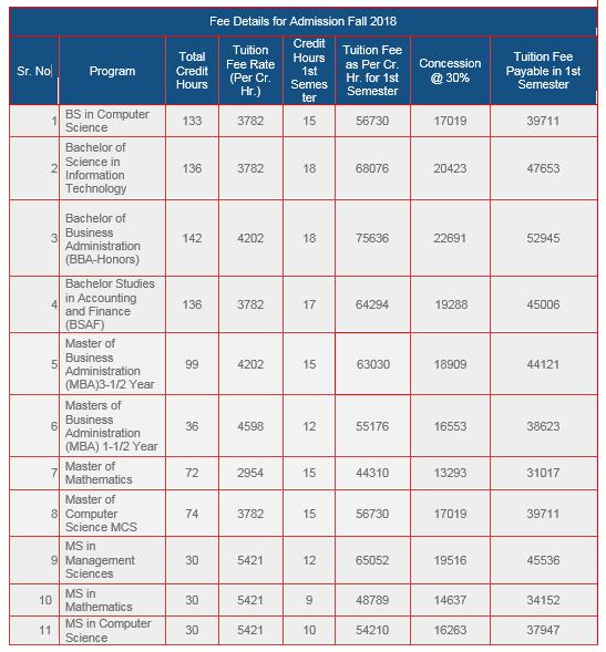 air university multan fee structure