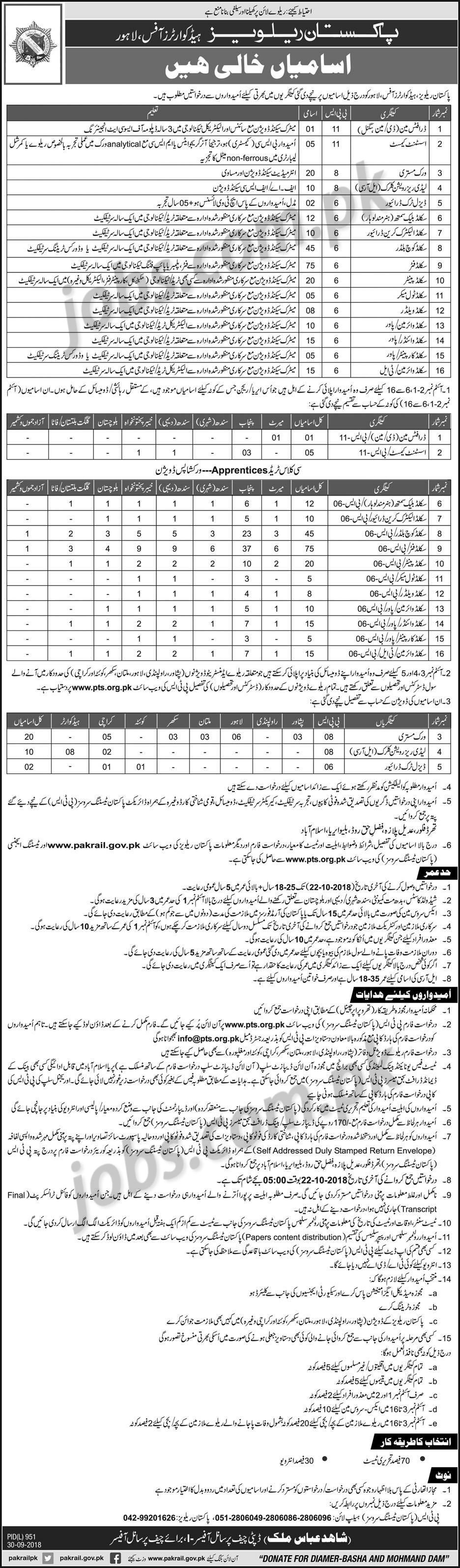 pakistan railways jobs october 2018 last date